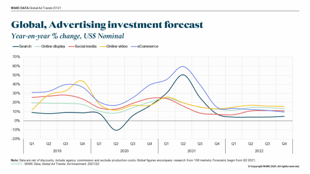 Global_ Advertising investment forecast by digital format_WARC_2T2021