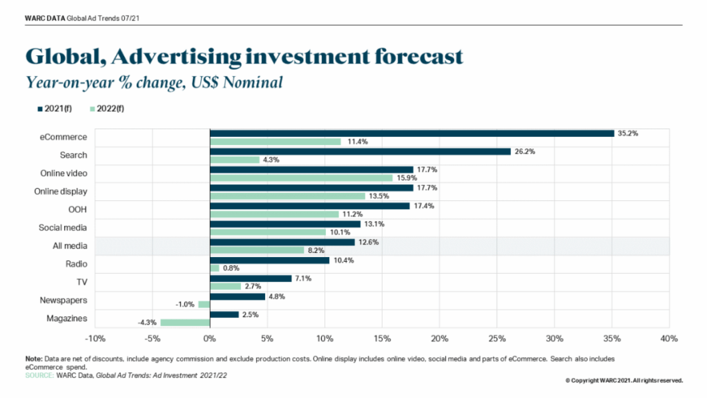 Global_ Advertising investment forecast by medium_WARC 2T 2021