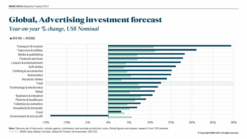 Global_ Advertising investment forecast by product category_WARC_2T 2021