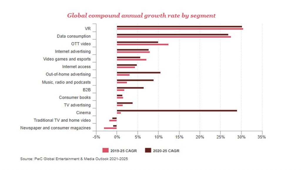 PwC_Graph_Entertainment and Media forecast_2021-2025 by segment