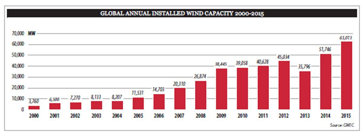 Source of the graphic and the data, the Global Wind Statistics 2015 released in February 2016.