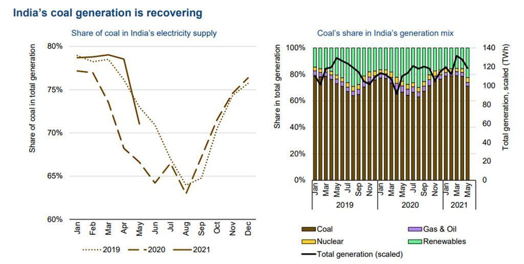 IEA electricity report july 2021_India coal fired electric power generation