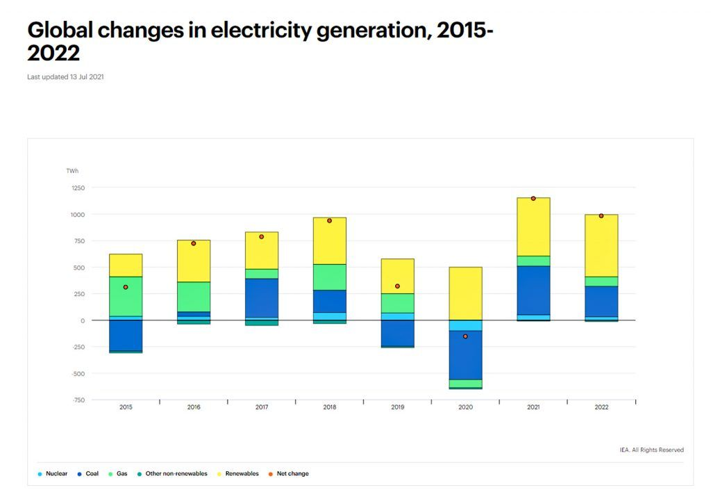 IEA electricity report july 2021_changes in electricity generation